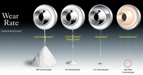 wear-rates-modern-bearings
